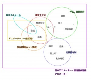アニメ体系図
